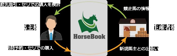 HorseBookで、できること